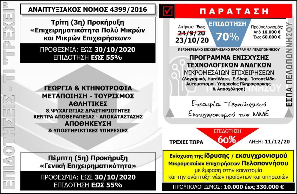Ένα «Πελοποννησιακό πρόγραμμα ΕΣΠΑ» για όλες τις επιχειρήσεις